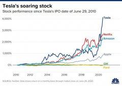 特斯拉股价创新高市值突破2000亿美元 相当于5.5个通用