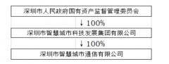 中国广电正式批准!天威视讯与深圳国资委成立合资公司建广电5G!