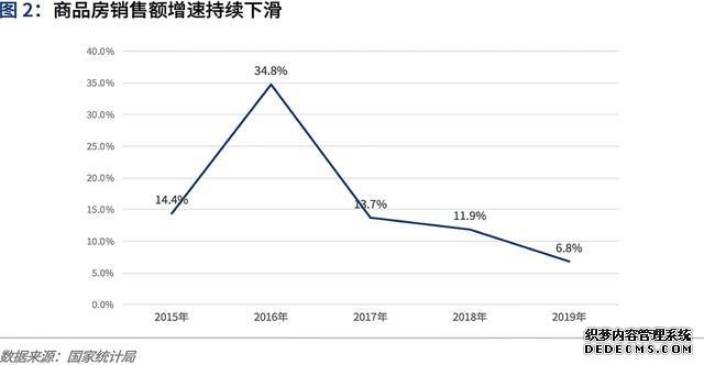 爱分析・中国房地产数字化行业趋势报告