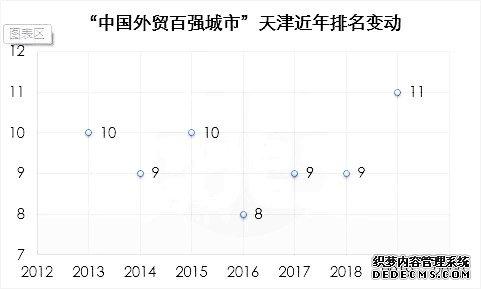 建设北方国际航运枢纽,天津能否破局再出发?(附图)