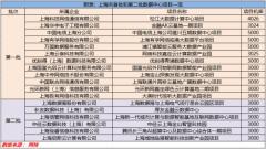 上海数据中心市场缘何成为亚太资本眼